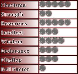 Villain Matrix score sheet, the only way to compare villains http://vlnresearch.com/villain-matrix-scoring-system